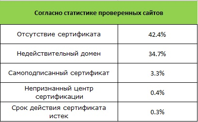 статистика 2
