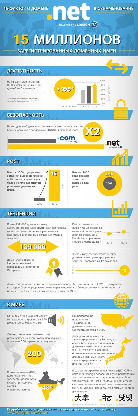 infographic-net-15-facts-ru_RU_1