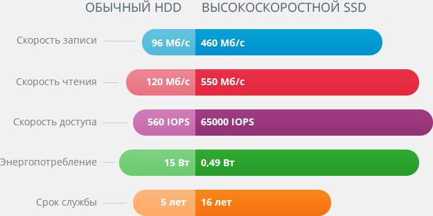 ssd_stat_ru