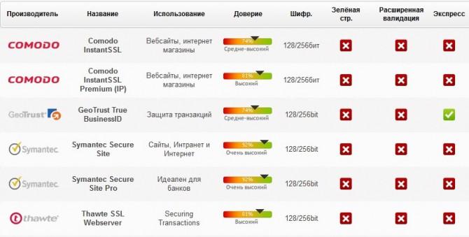 Какой SSL сертификат выбрать?