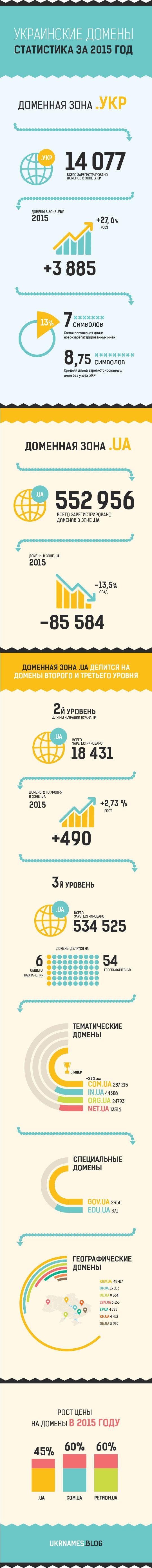инфографика по доменам