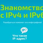 Знакомство с IPv4 и IPv6 (инфографика)