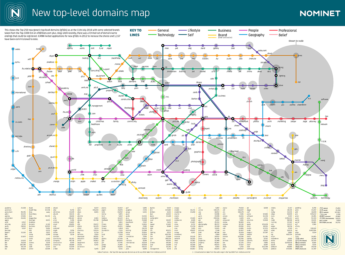 nTLD-tube-map
