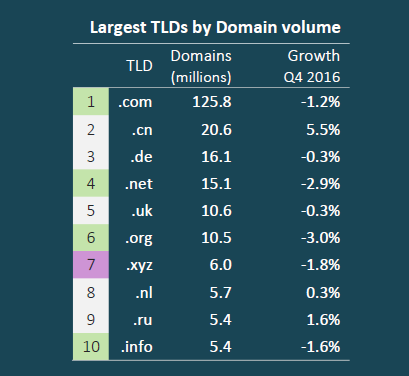 largest tlds