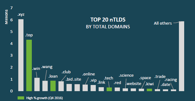 top 20 ntlds
