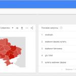 Самые популярные запросы-2017 в Украине