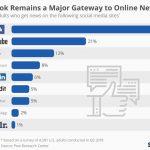 Statista обнародовал рейтинг популярных онлайн-ресурсов
