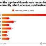 Дослідження: який домен запам'ятовується найкраще